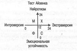Тест Айзенка