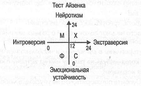 test-seks-ayzenka