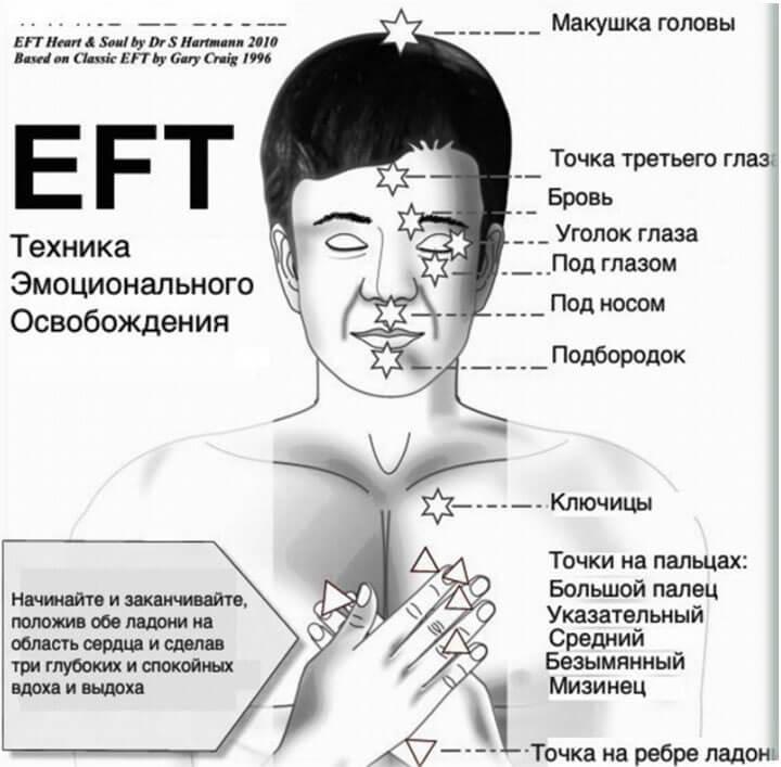 Техника EFT: ключевые точки