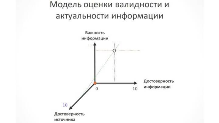 Оценка актуальности информации